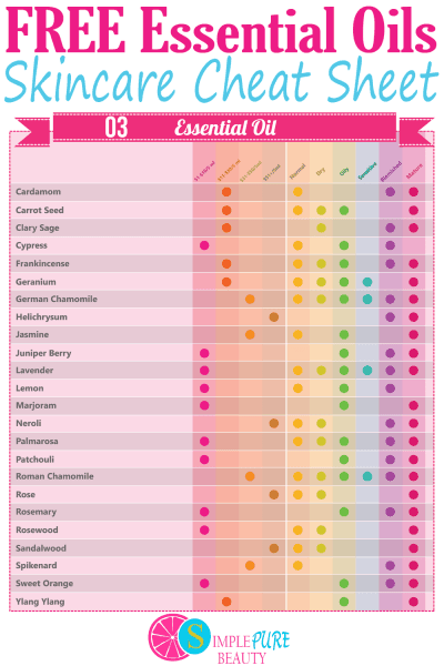 Essential Oil Skin Care Cheat Sheet